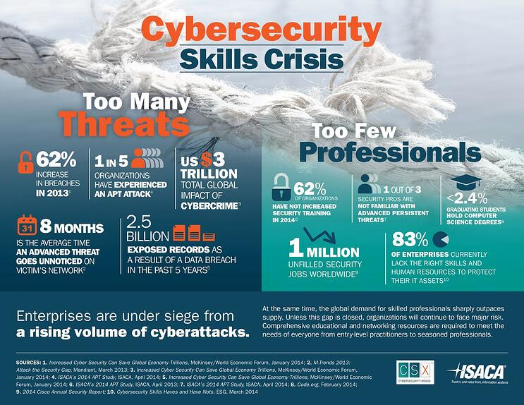 ISACA_Cybersecurity_Infographic1.jpg