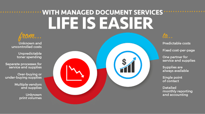 Managed Document Services literally make your life easier.