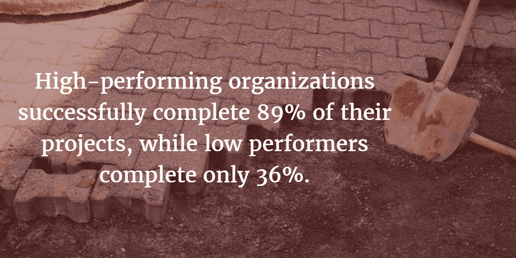 High-performing businesses complete more projects - over 50% more - than low-performing businesses.