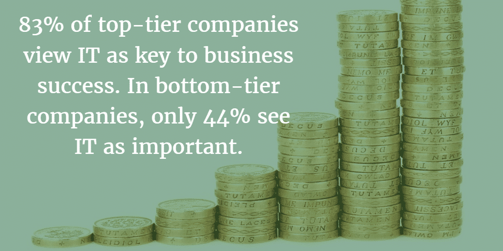A clear majority of top-tier companies say IT is a key to business success.