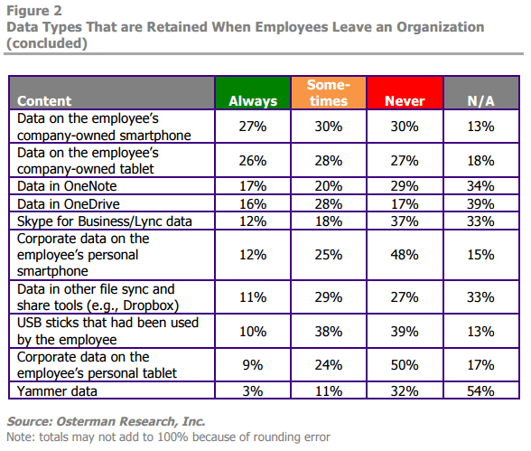 Employees leave companies all the time. With good data security, your information and data shouldn't.