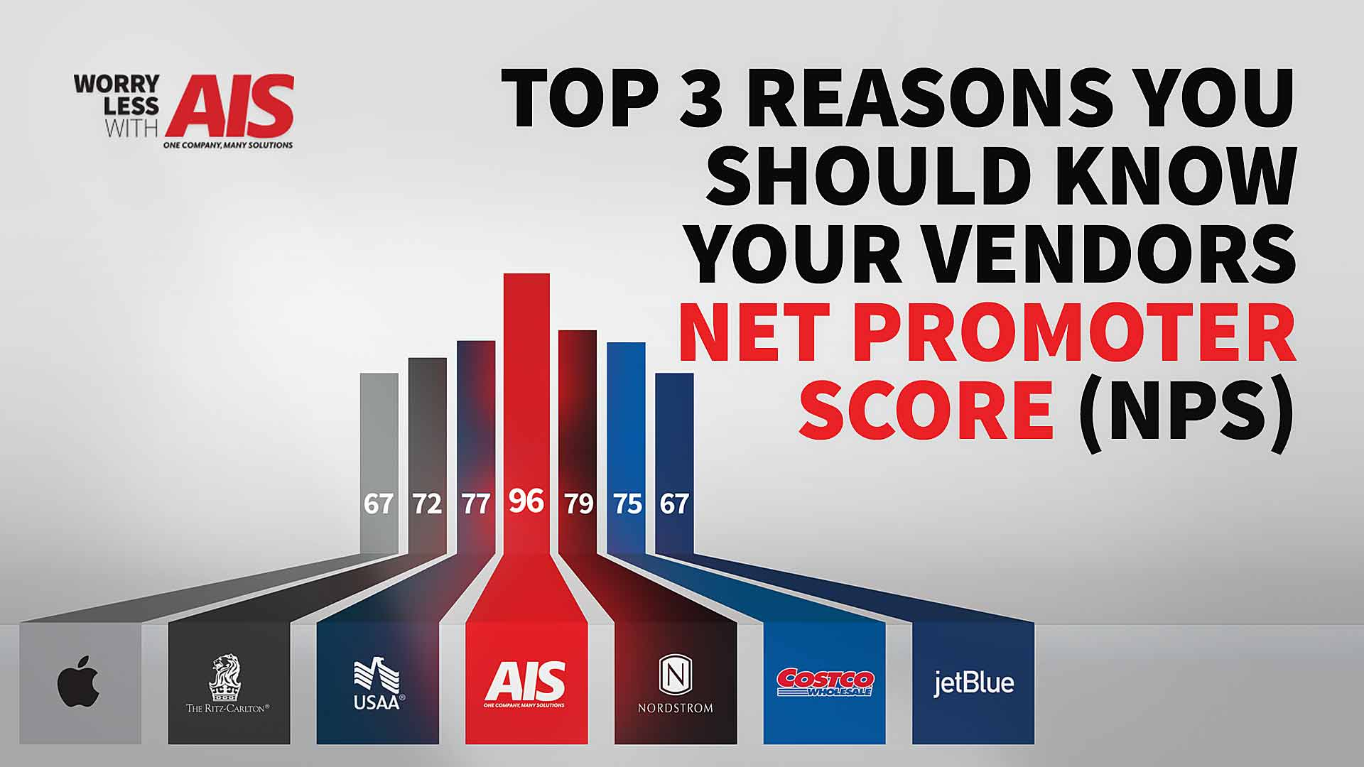 Do Your Office Technology Partners Have a High Net Promoter Score?